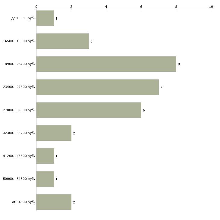 Найти работу для всех вложений нет  - График распределения вакансий «для всех вложений нет» по зарплате
