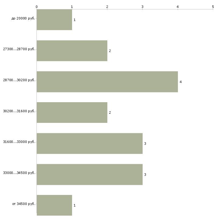 Найти работу для всех удаленная вакансия  - График распределения вакансий «для всех удаленная вакансия» по зарплате