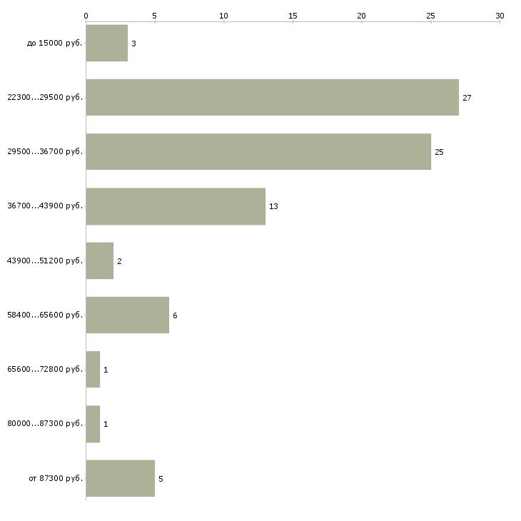Найти работу для девушек  - График распределения вакансий «для девушек» по зарплате