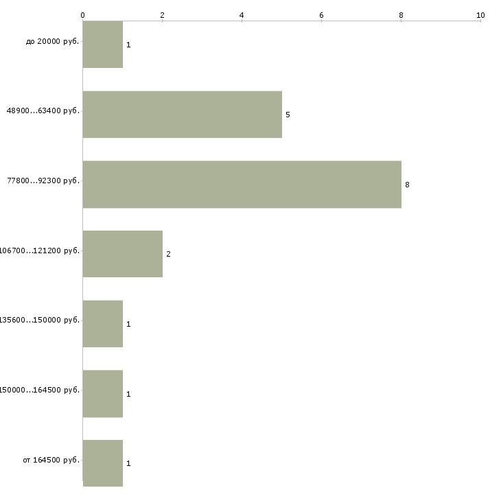 Найти работу для педагогов  - График распределения вакансий «для педагогов» по зарплате