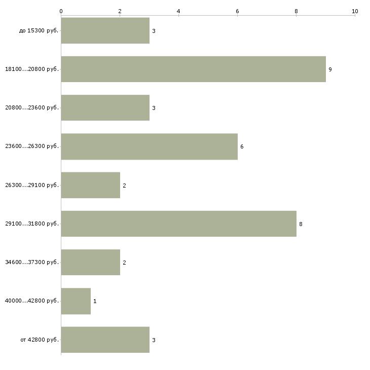 Найти работу для школьников  - График распределения вакансий «для школьников» по зарплате