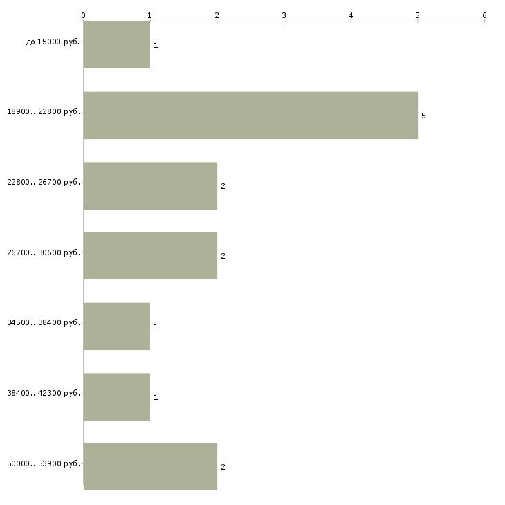 Найти работу дома удаленно для всех  - График распределения вакансий «дома удаленно для всех» по зарплате