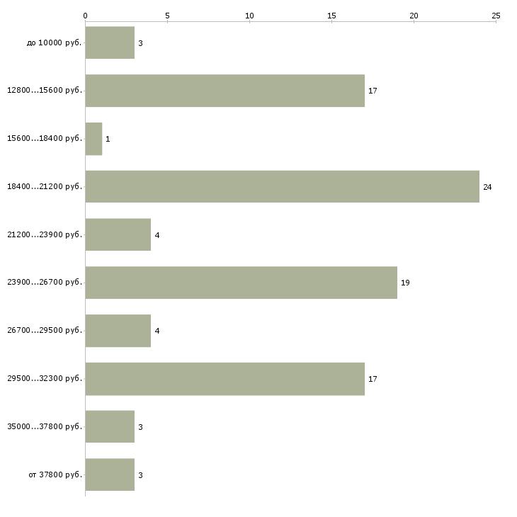 Найти работу заработай в интернет без вложений  - График распределения вакансий «заработай в интернет без вложений» по зарплате