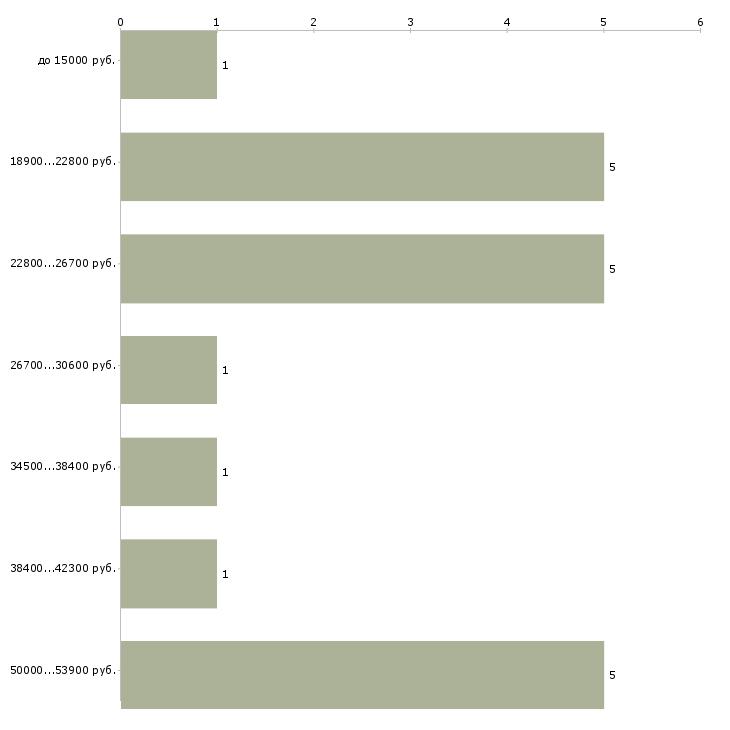 Найти работу ищем няню  - График распределения вакансий «ищем няню» по зарплате