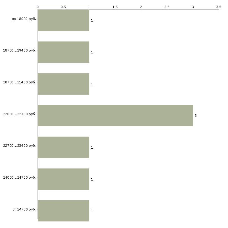 Найти работу кадровики  - График распределения вакансий «кадровики» по зарплате