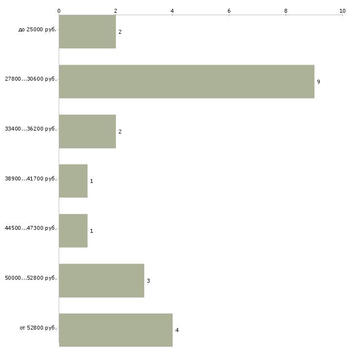 Найти работу коуч  - График распределения вакансий «коуч» по зарплате