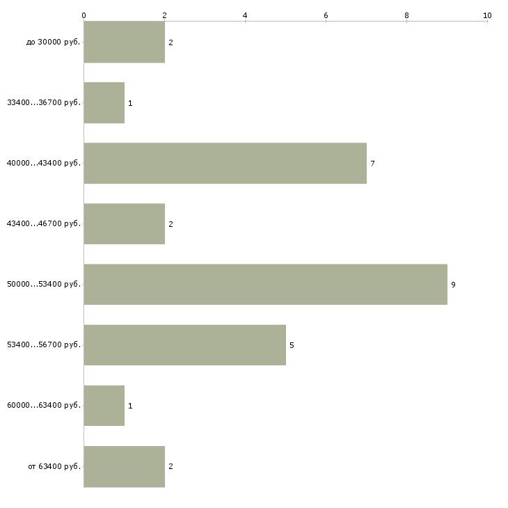 Найти работу краснодеревщик  - График распределения вакансий «краснодеревщик» по зарплате