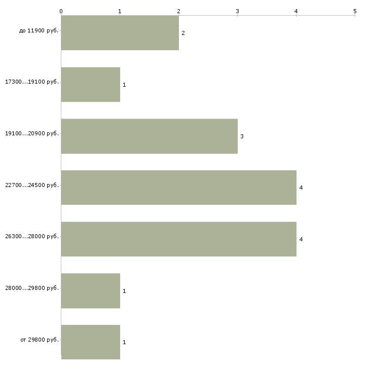 Найти работу кулинар  - График распределения вакансий «кулинар» по зарплате