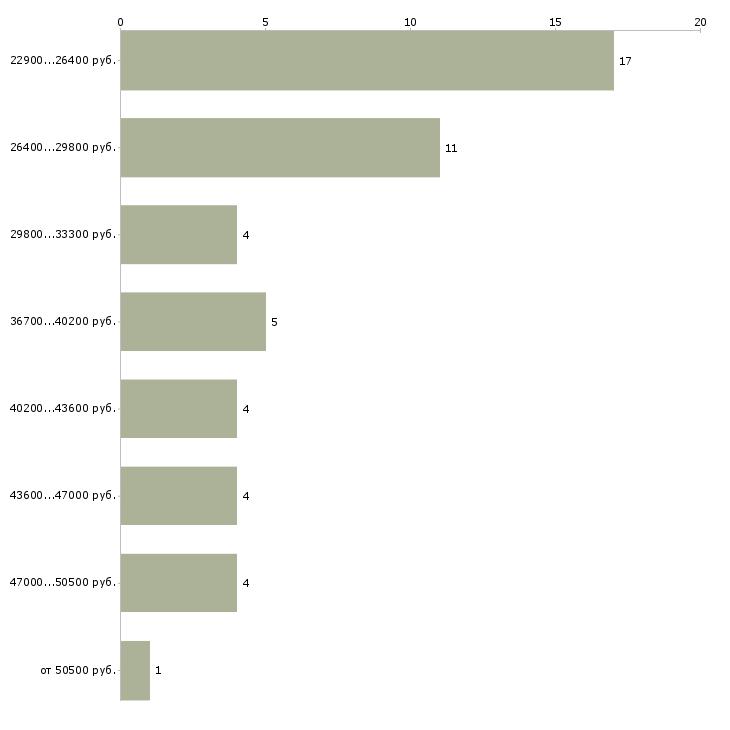 Найти работу курьер водитель  - График распределения вакансий «курьер водитель» по зарплате