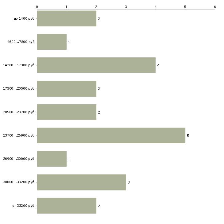 Найти работу курьер на доставку  - График распределения вакансий «курьер на доставку» по зарплате