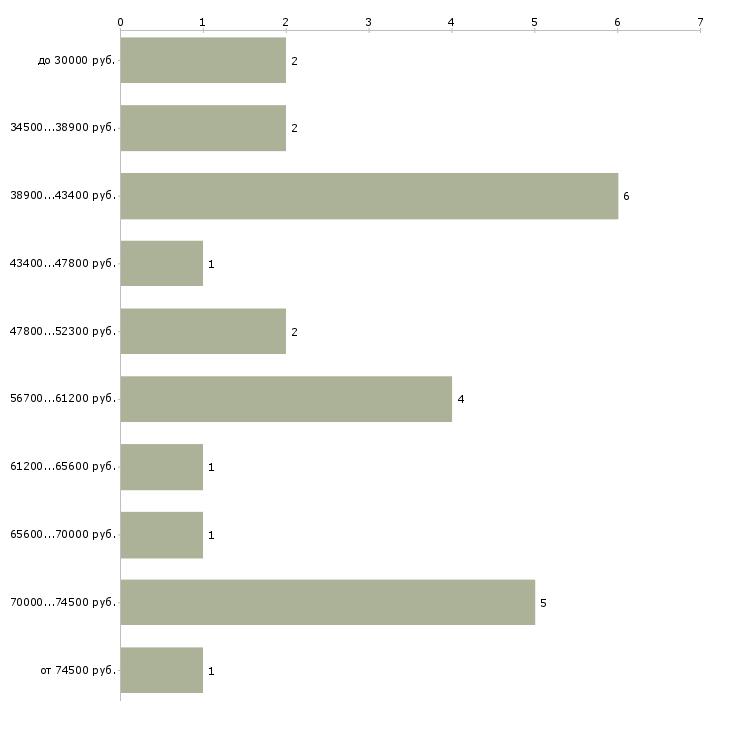 Найти работу лор врач  - График распределения вакансий «лор врач» по зарплате