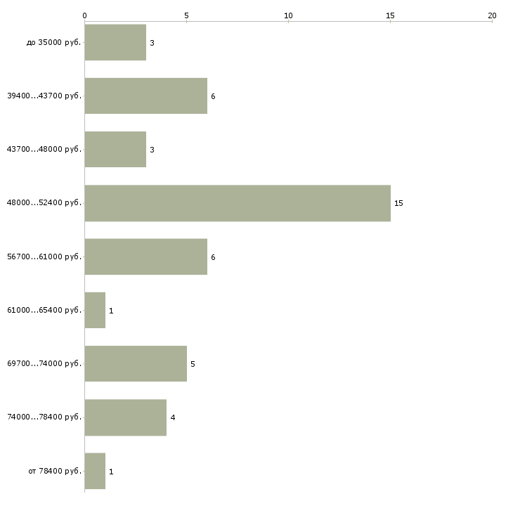 Найти работу мастер по ремонту мебели  - График распределения вакансий «мастер по ремонту мебели» по зарплате