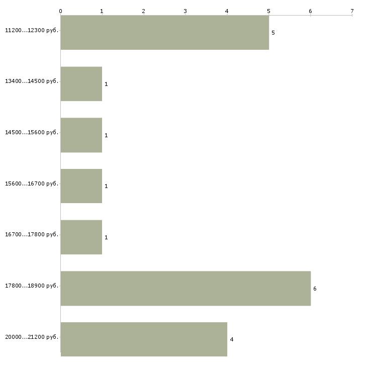 Найти работу медицинская сестра  - График распределения вакансий «медицинская сестра» по зарплате