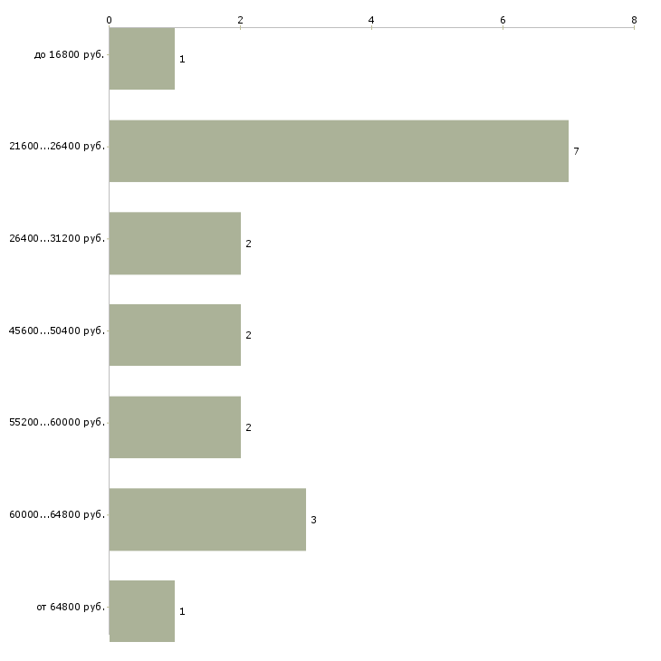 Найти работу наладчика  - График распределения вакансий «наладчика» по зарплате