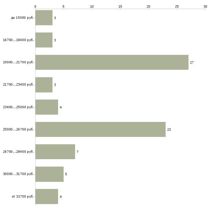 Найти работу на дому интернет  - График распределения вакансий «на дому интернет» по зарплате