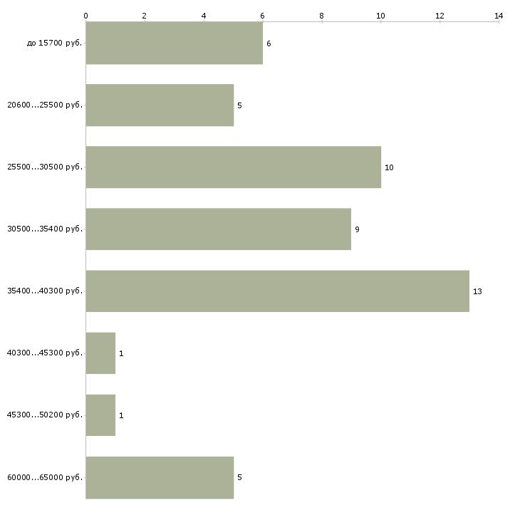 Найти работу на поломоечную машину  - График распределения вакансий «на поломоечную машину» по зарплате