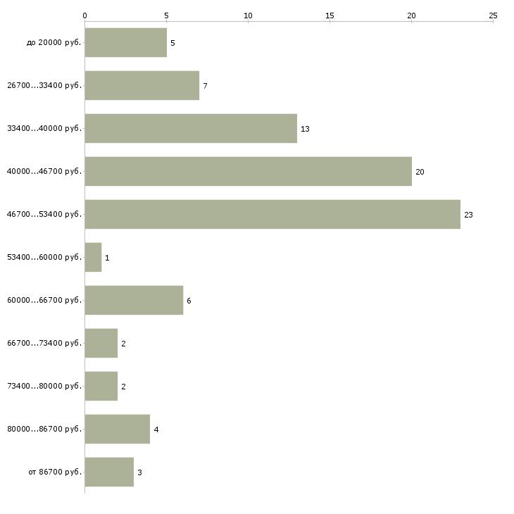 Найти работу няня для девочек  - График распределения вакансий «няня для девочек» по зарплате