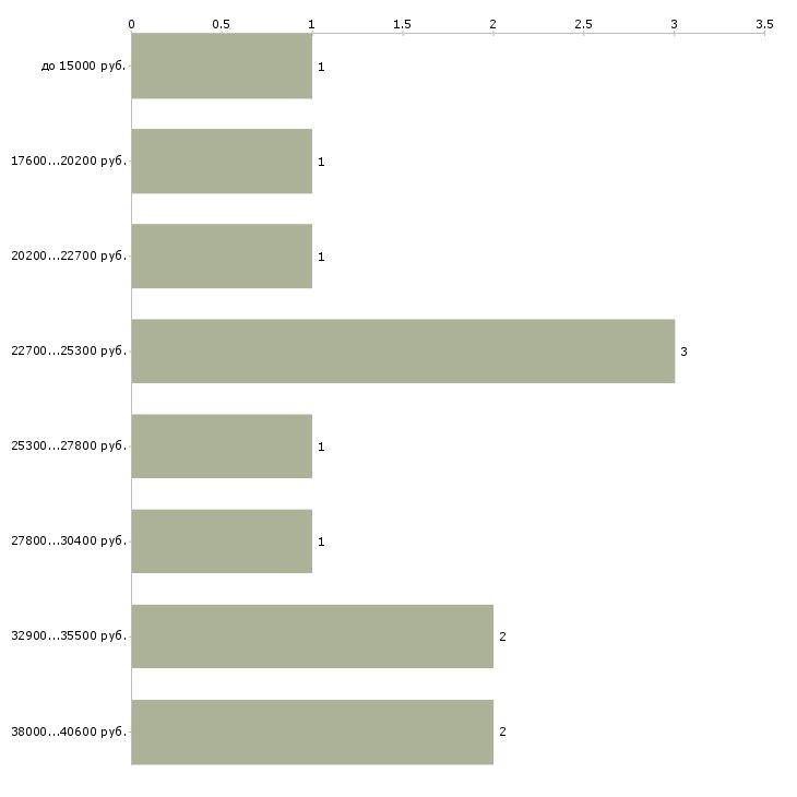 Найти работу няня для ребенка  - График распределения вакансий «няня для ребенка» по зарплате