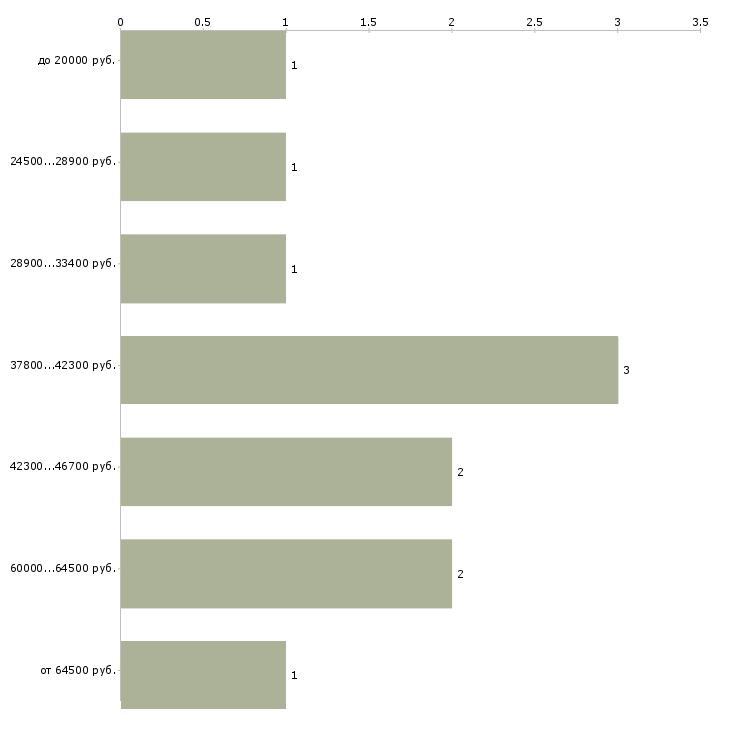 Найти работу озеленение  - График распределения вакансий «озеленение» по зарплате