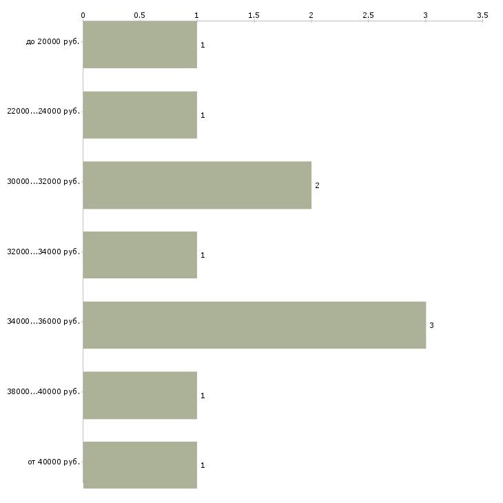 Найти работу офисный водитель  - График распределения вакансий «офисный водитель» по зарплате