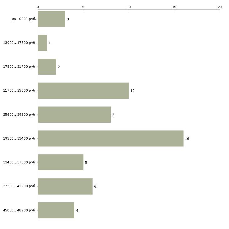 Найти работу охранники от 4 разряда  - График распределения вакансий «охранники от 4 разряда» по зарплате