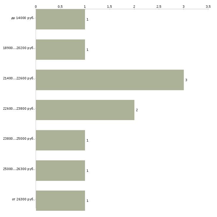 Найти работу подработка из дома  - График распределения вакансий «подработка из дома» по зарплате