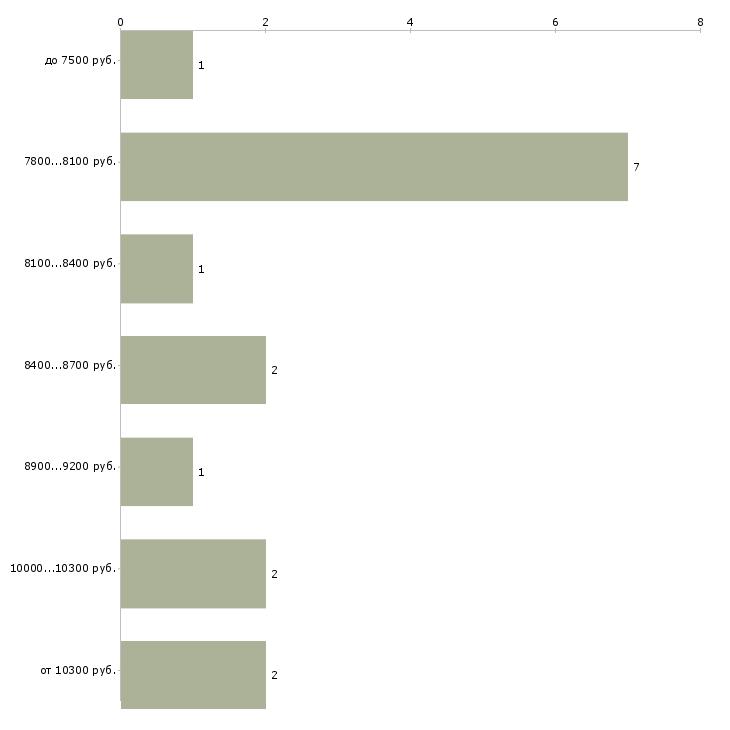 Найти работу помощники воспитателя  - График распределения вакансий «помощники воспитателя» по зарплате