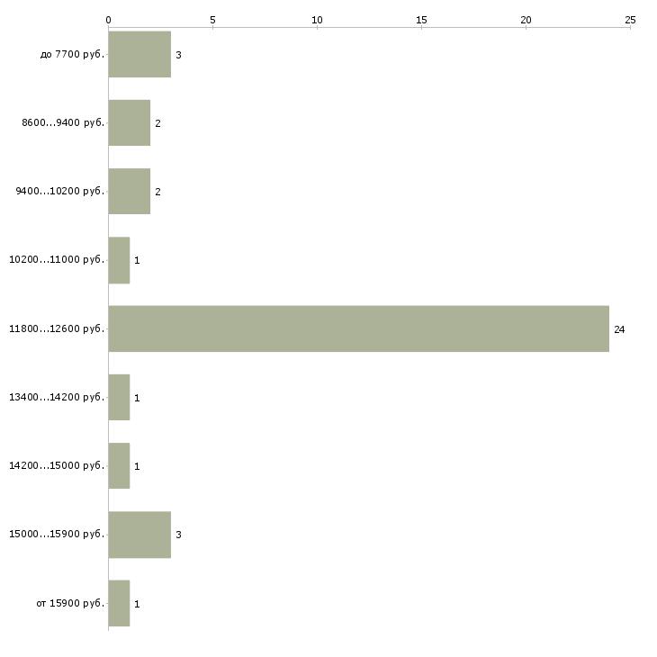Найти работу почтальоны  - График распределения вакансий «почтальоны» по зарплате