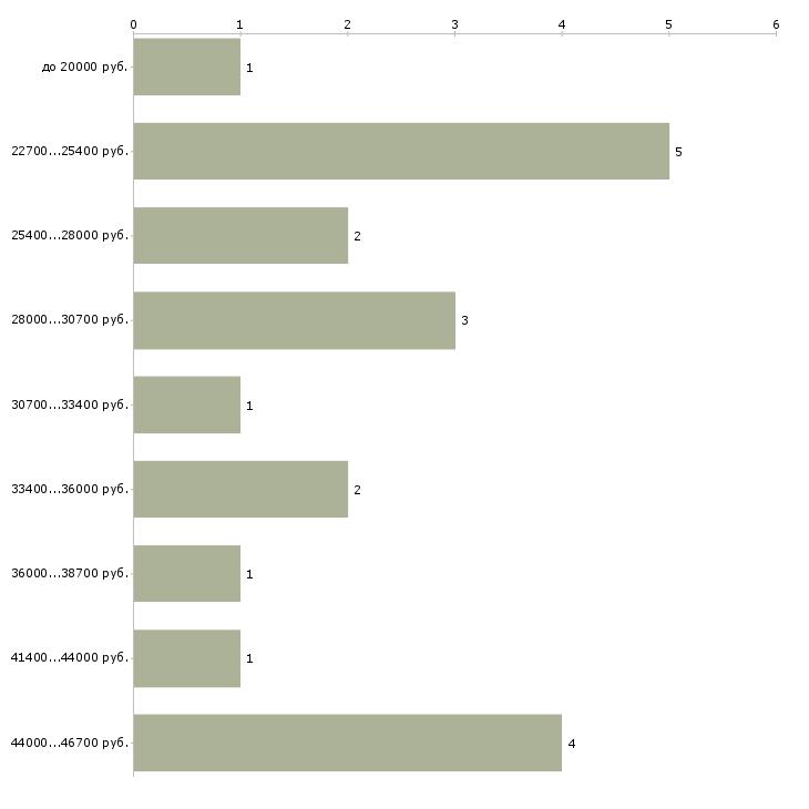Найти работу по интернету интернет магазин  - График распределения вакансий «по интернету интернет магазин» по зарплате