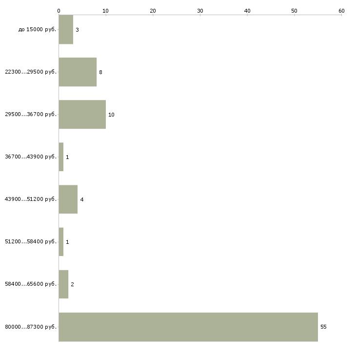 Найти работу предлагаем работу  - График распределения вакансий «предлагаем работу» по зарплате