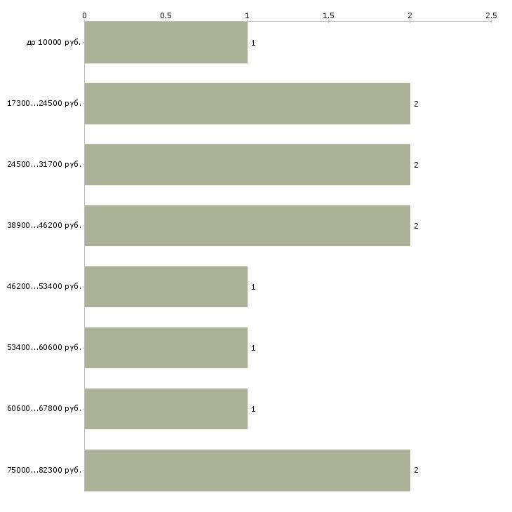Найти работу репетитор английского языка  - График распределения вакансий «репетитор английского языка» по зарплате
