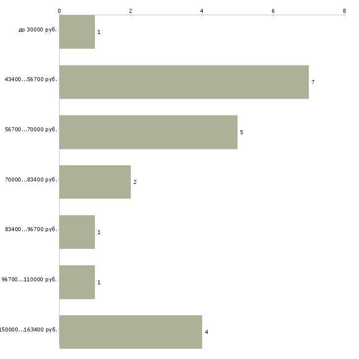 Найти работу руководитель it проекта  - График распределения вакансий «руководитель it проекта» по зарплате