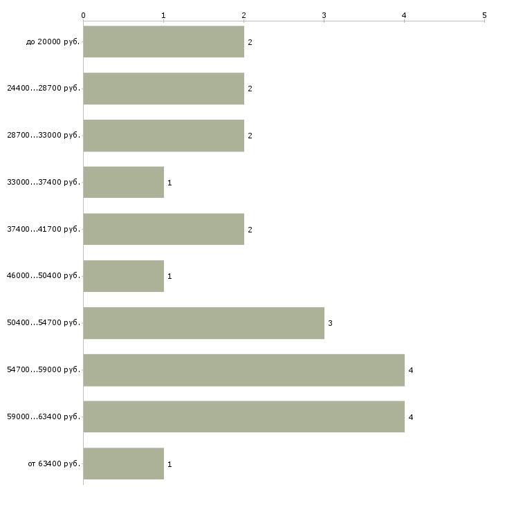 Найти работу сборщики мебели  - График распределения вакансий «сборщики мебели» по зарплате