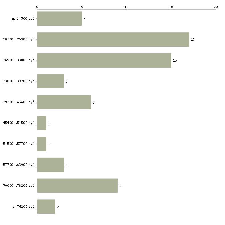 Найти работу специалист отдела  - График распределения вакансий «специалист отдела» по зарплате