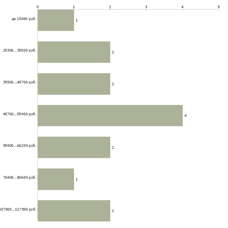 Найти работу специалист охраны труда  - График распределения вакансий «специалист охраны труда» по зарплате