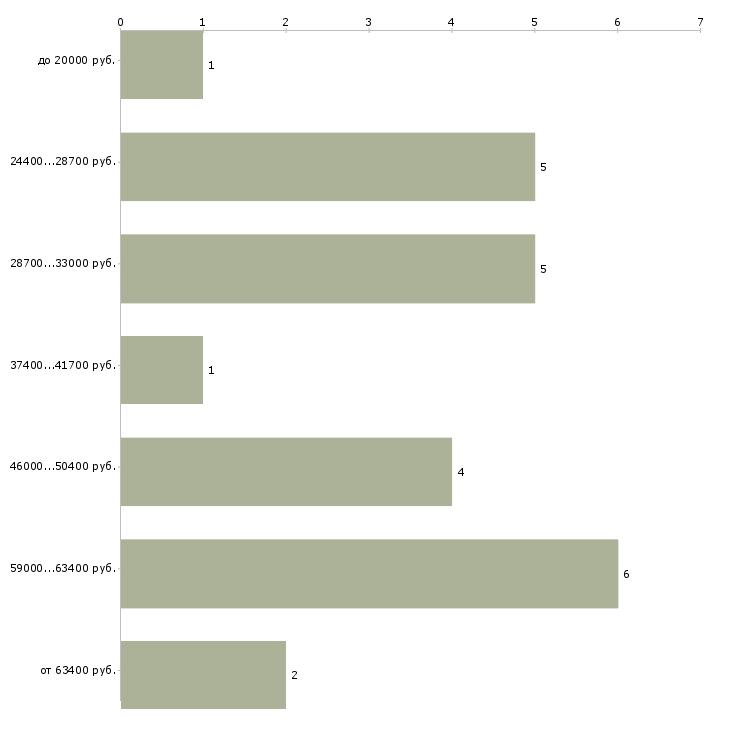 Найти работу страховщик  - График распределения вакансий «страховщик» по зарплате