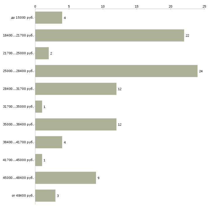 Найти работу с клиентами  - График распределения вакансий «с клиентами» по зарплате