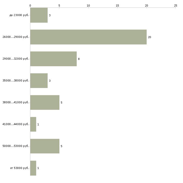 Найти работу тестомес  - График распределения вакансий «тестомес» по зарплате