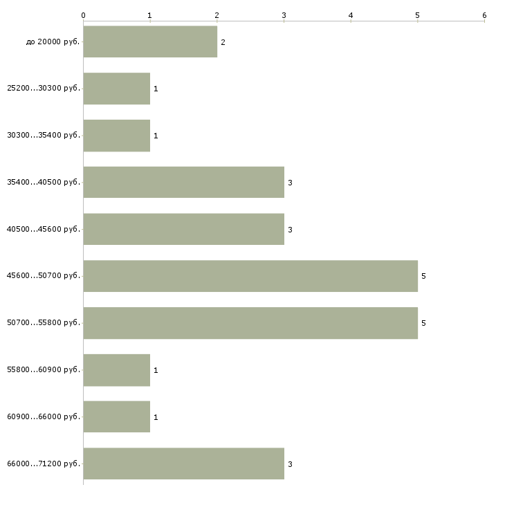 Найти работу токари  - График распределения вакансий «токари» по зарплате