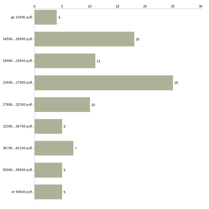 Найти работу токаря  - График распределения вакансий «токаря» по зарплате