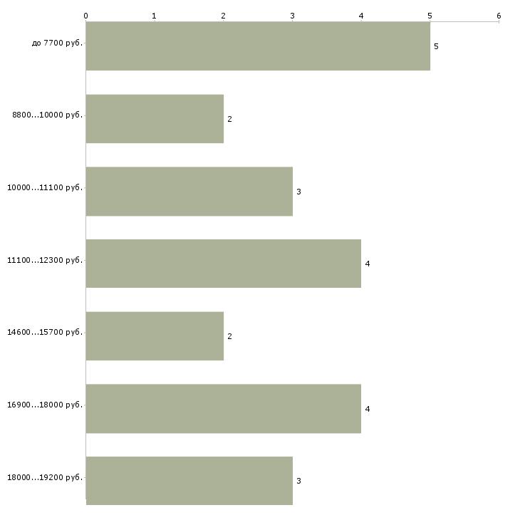 Найти работу уборщики  - График распределения вакансий «уборщики» по зарплате