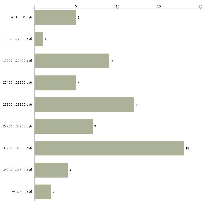 Найти работу уборщица в офисе  - График распределения вакансий «уборщица в офисе» по зарплате