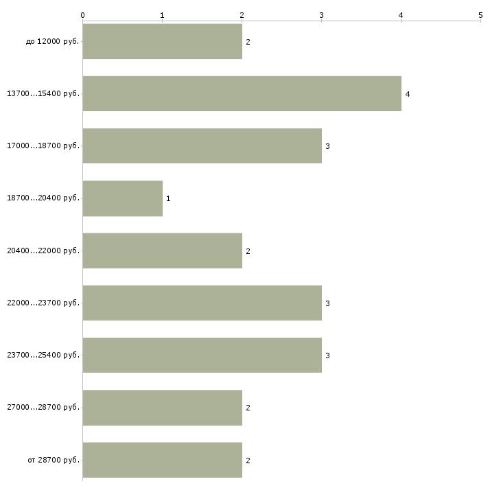 Найти работу учитель математики  - График распределения вакансий «учитель математики» по зарплате