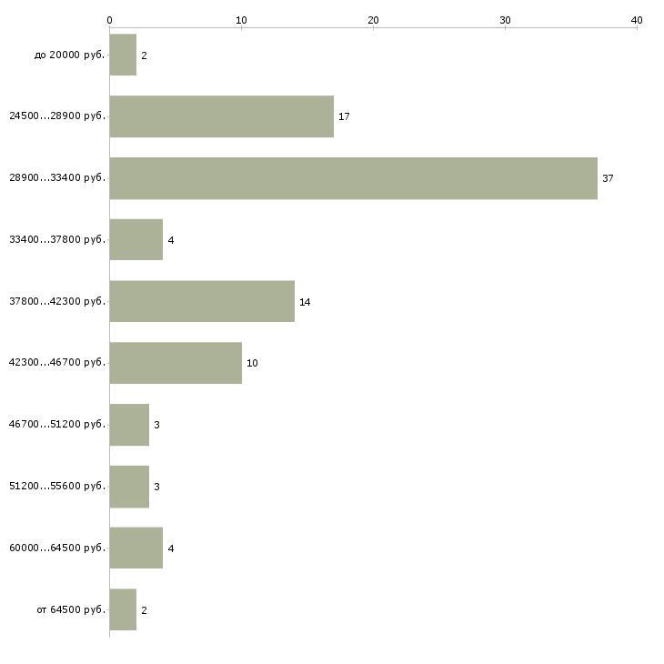 Найти работу экспресс курьер  - График распределения вакансий «экспресс курьер» по зарплате