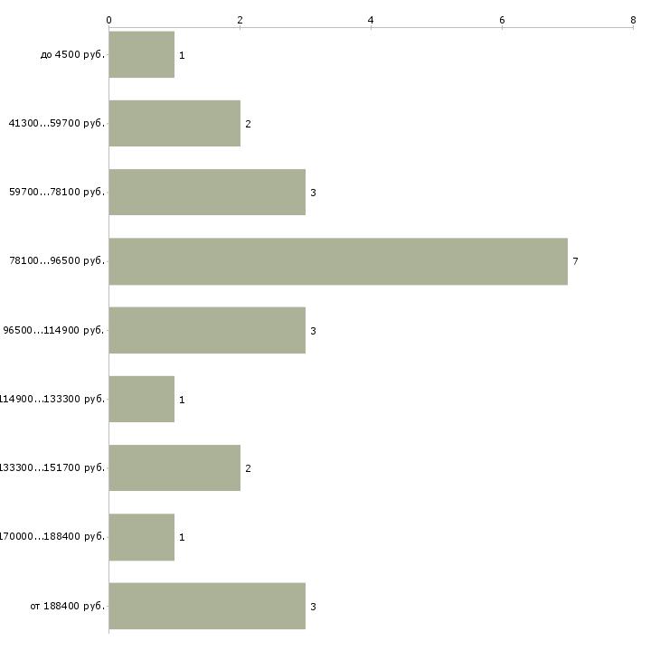 Найти работу architect  - График распределения вакансий «architect» по зарплате