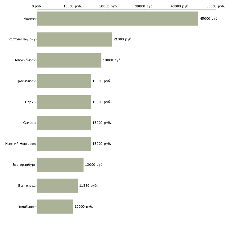 Поиск работы воспитатель доу-Медиана зарплаты для вакансии «воспитатель доу» в других городах