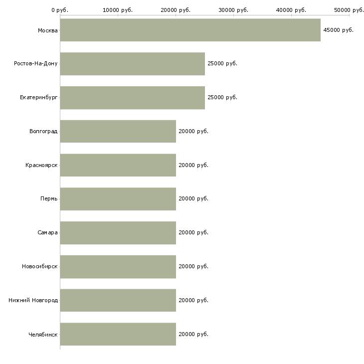 Поиск работы домашняя работа-Медиана зарплаты для вакансии «домашняя работа» в других городах