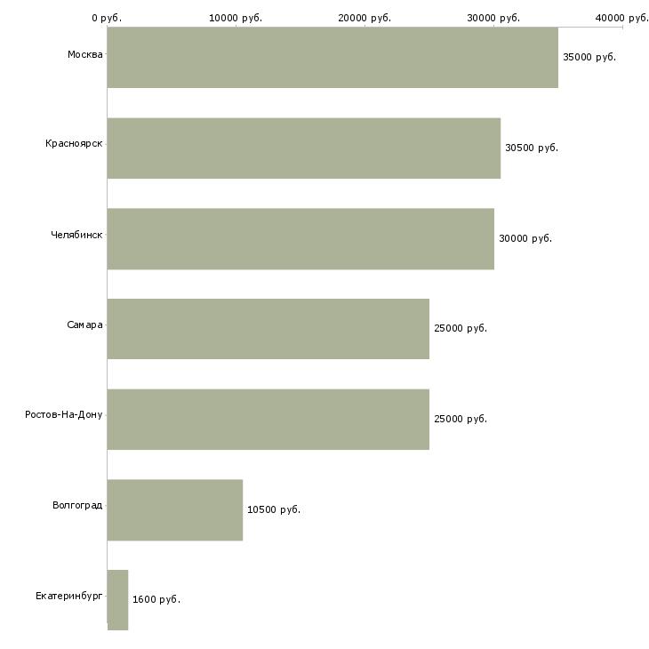 Поиск работы охранник с 6 разрядом-Медиана зарплаты для вакансии «охранник с 6 разрядом» в других городах
