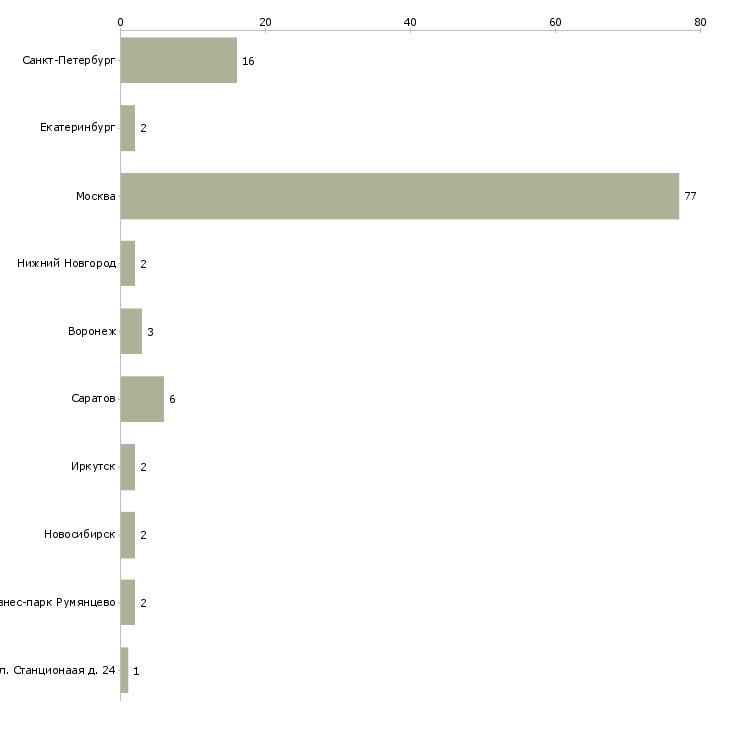 Найти работу байер-Число вакансий «байер» на сайте в городах Росcии