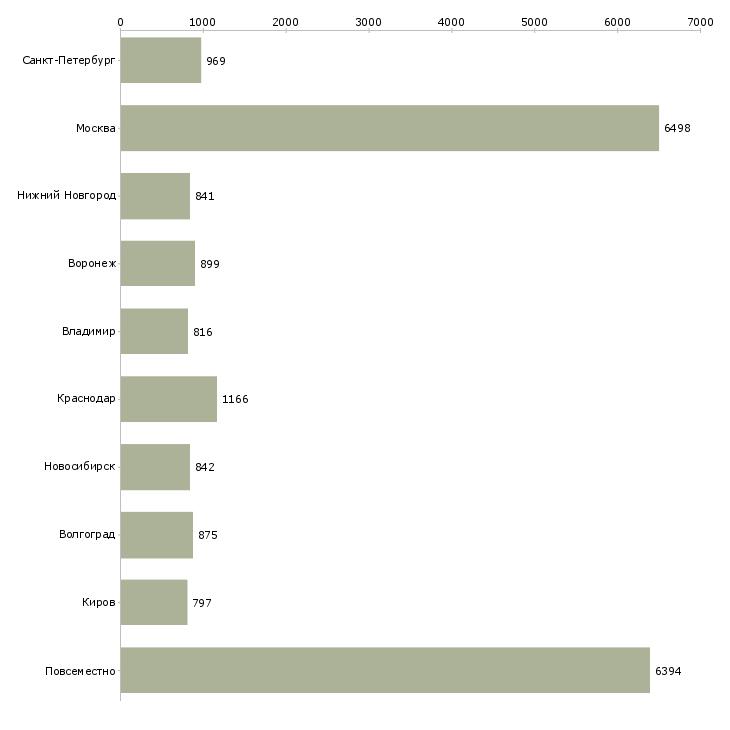 Найти работу в интернет на дому-Число вакансий «в интернет на дому» на сайте в городах Росcии